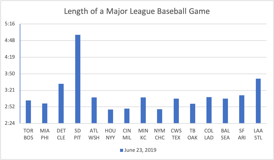 How Long Is a Baseball Game