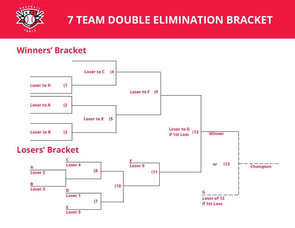 Seven Team Double Elimination Bracket